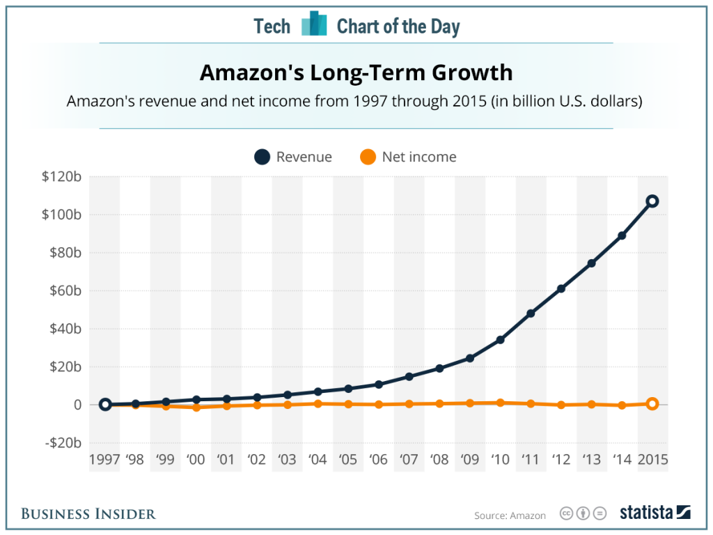 amazon-revenue
